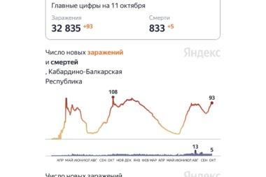 Минздрав: заболеваемость ковидом в КБР активно растет